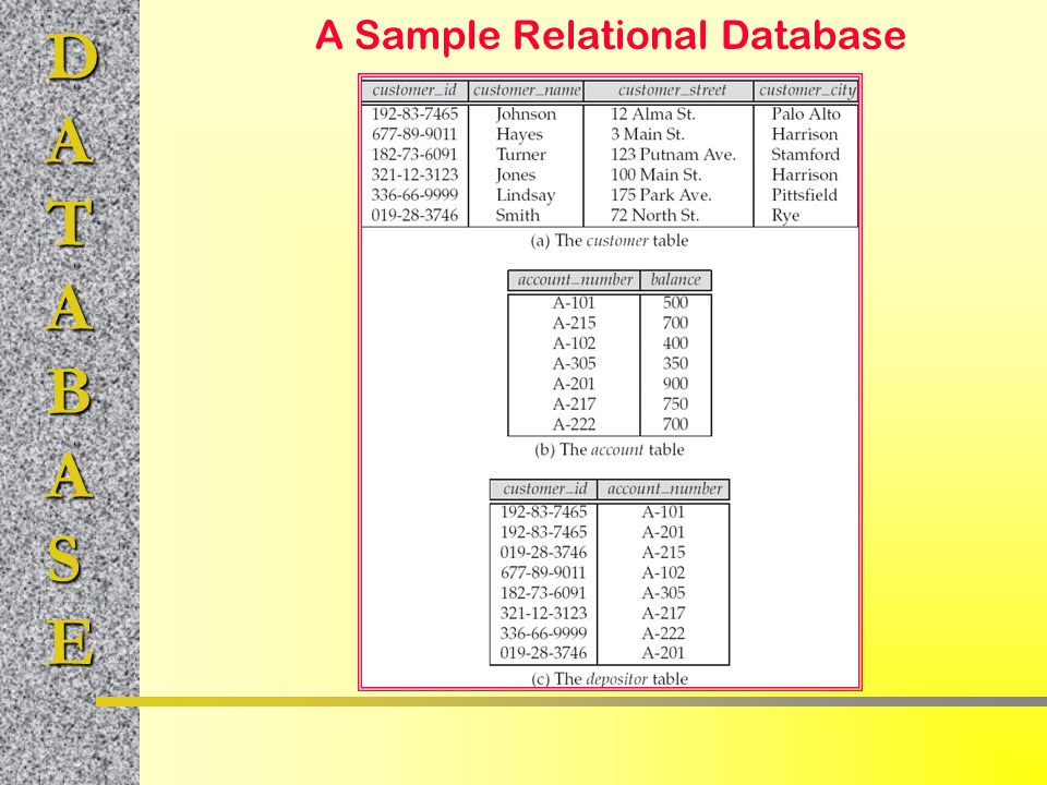 DATABASE A Sample Relational Database
