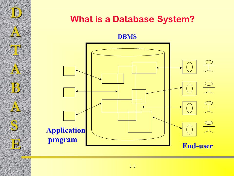 DATABASE 1-5 What is a Database System? Application program End-user DBMS