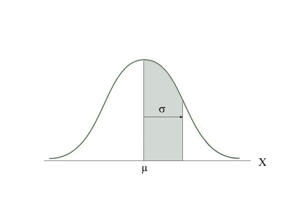 Normal Curve µ X 