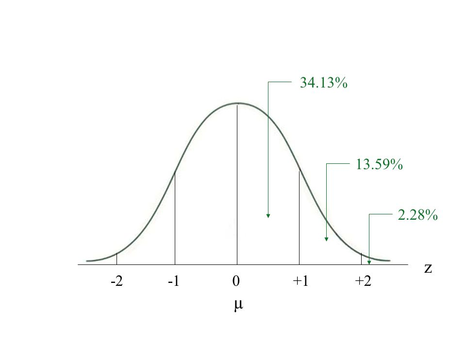 Normal Curve with percentages 13.59% µ z -20+1+2 34.13% 13.59% 2.28%