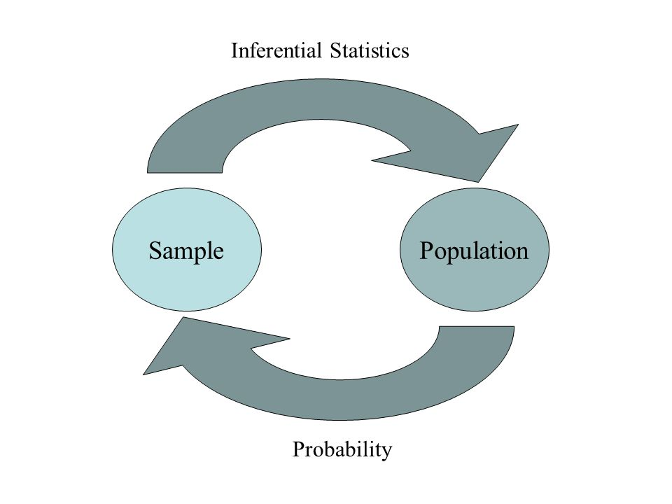 Flow of inferential statistics and probability SamplePopulation Inferential Statistics Probability