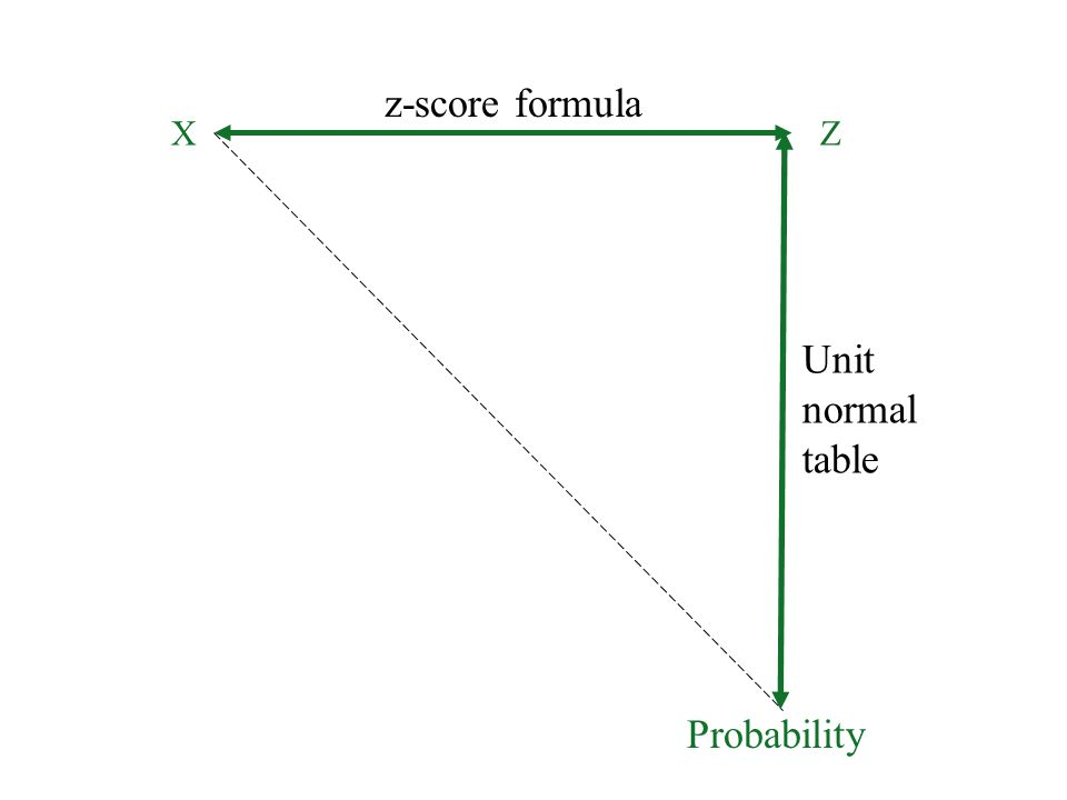 Z-score formula in relation to probability XZ Probability z-score formula Unit normal table