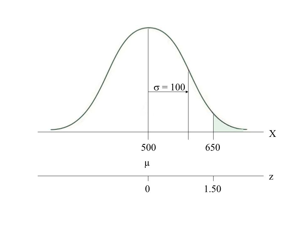Normal curve with mean, 1 sd, and 2 z-scores  = 100 X µ 500650 z 01.50