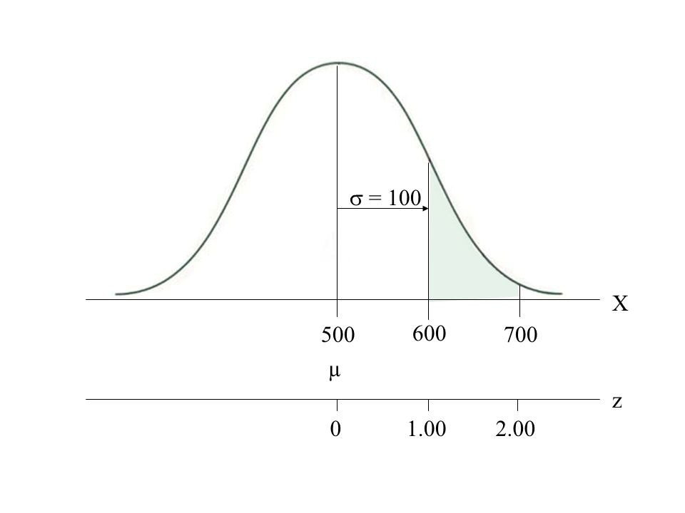 Normal curve with mean, 2 sd's, and 3 z-scores  = 100 X µ 500700 z 02.00 600 1.00