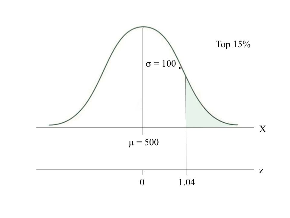 Normal curve with top 15% shaded  = 100 X µ = 500 z 01.04 Top 15%