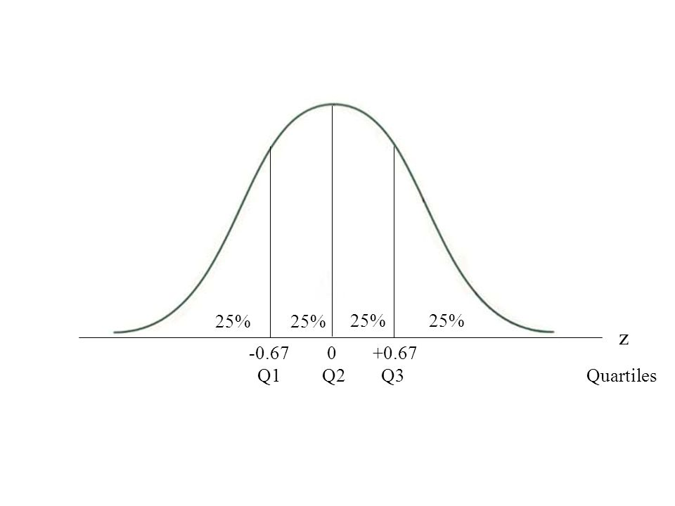 Normal Curve with Quartiles 25% z Quartiles 0+0.67-0.67 Q1Q2Q3