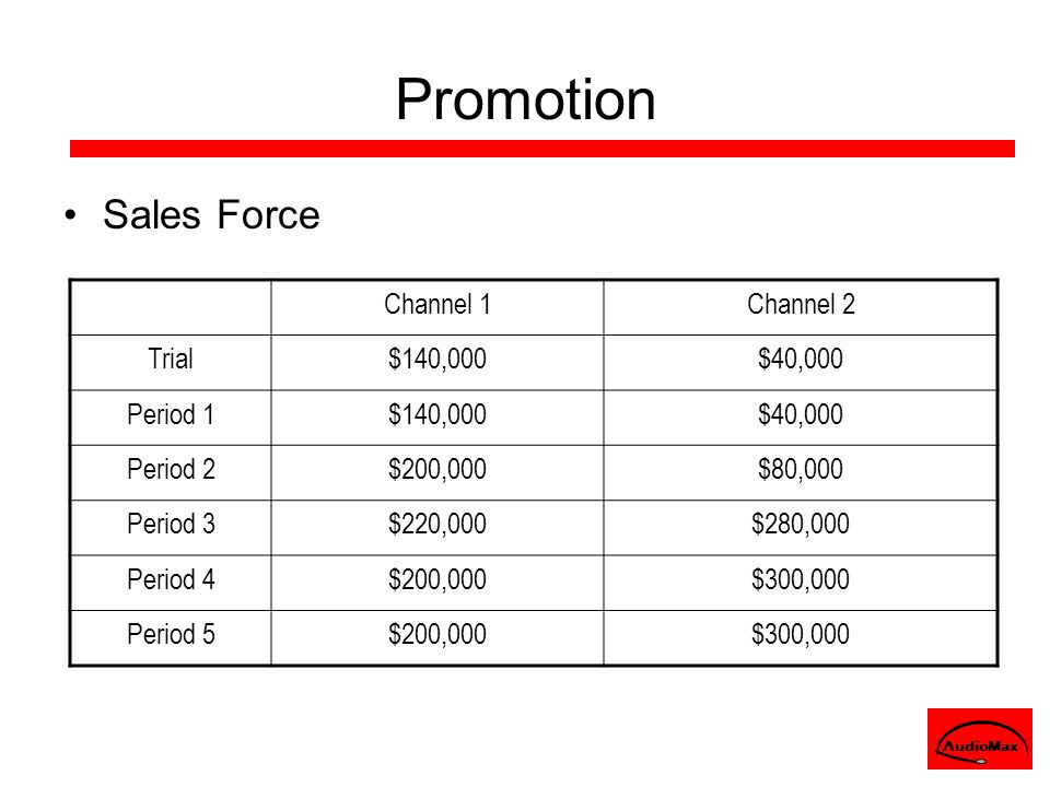 Promotion Sales Force Channel 1Channel 2 Trial$140,000$40,000 Period 1$140,000$40,000 Period 2$200,000$80,000 Period 3$220,000$280,000 Period 4$200,00