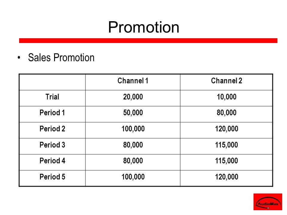 Sales Promotion Channel 1Channel 2 Trial20,00010,000 Period 150,00080,000 Period 2100,000120,000 Period 380,000115,000 Period 480,000115,000 Period 5100,000120,000 AudioMax