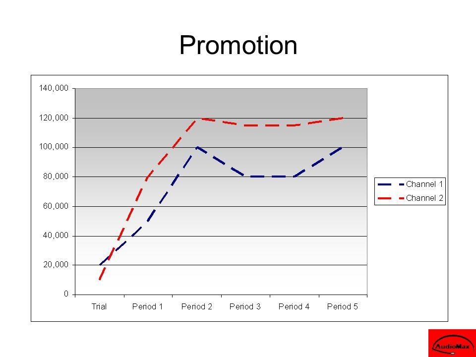 Promotion AudioMax