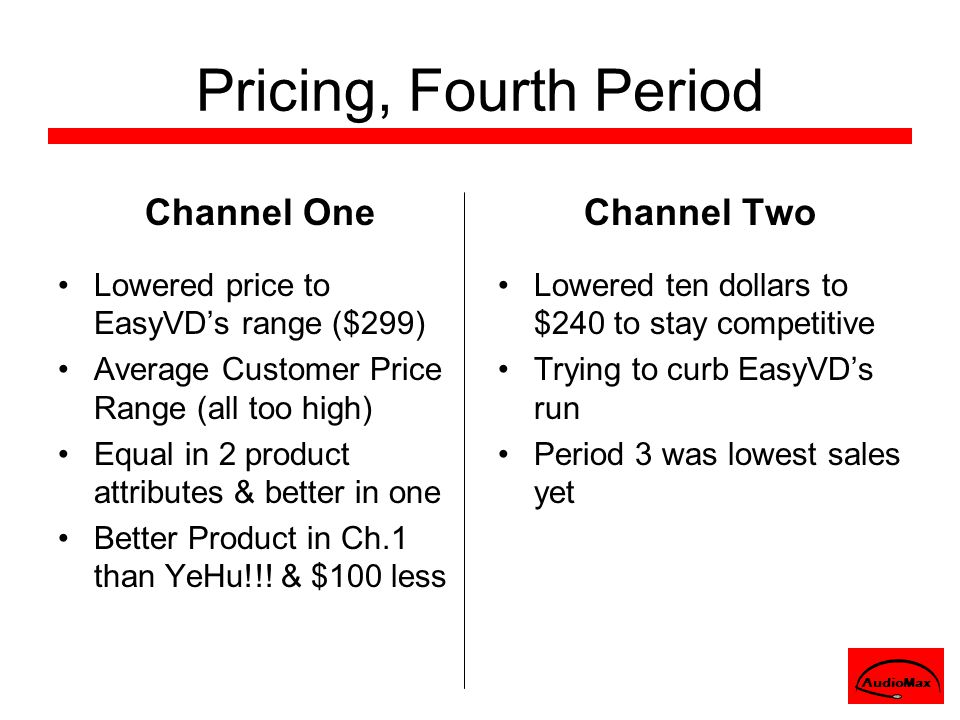 Pricing, Fourth Period Channel One Lowered price to EasyVD's range ($299) Average Customer Price Range (all too high) Equal in 2 product attributes & better in one Better Product in Ch.1 than YeHu!!.