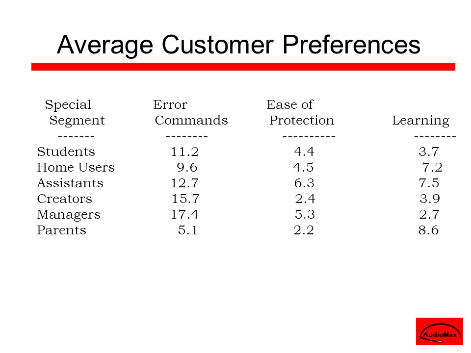 Average Customer Preferences Special Error Ease of Segment Commands Protection Learning ------- -------- ---------- -------- Students 11.2 4.4 3.7 Hom