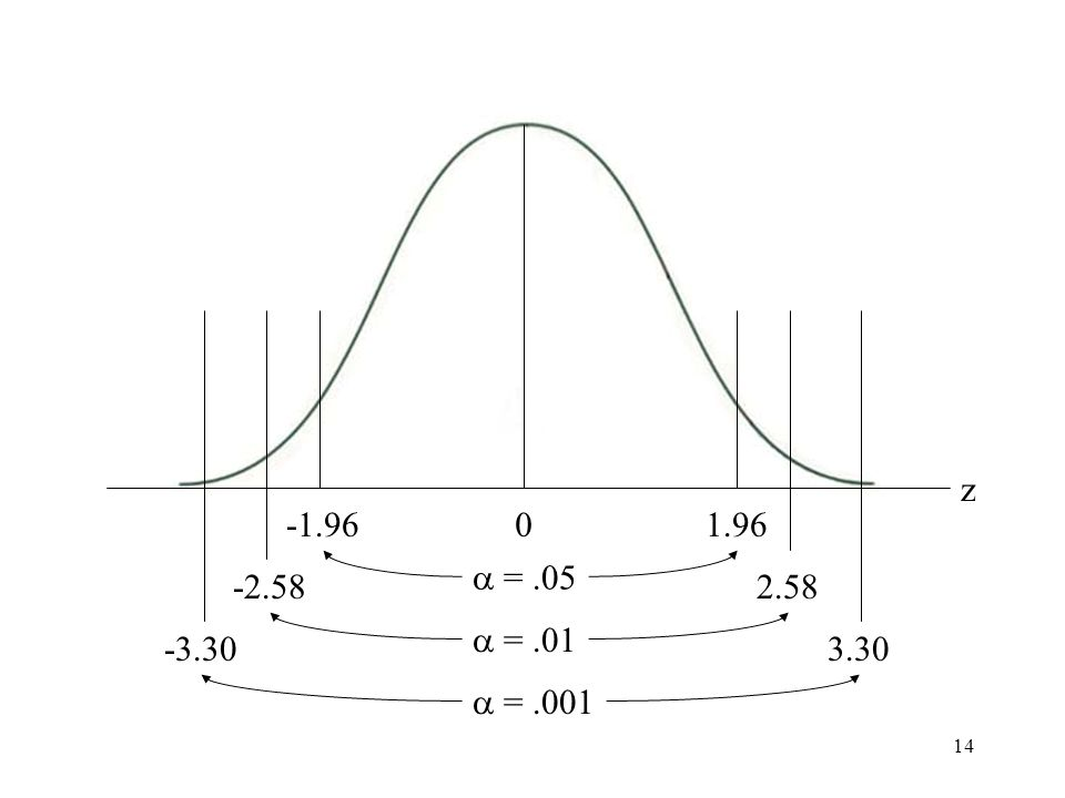 14 Normal curve with different alpha levels z 0-1.961.96 -2.58 -3.30 2.58 3.30  =.05  =.01  =.001