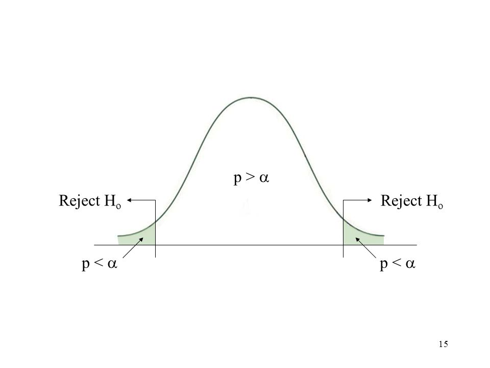 15 Reject H o Null Hypothesis Rejection areas on distribution curve p >  p < 