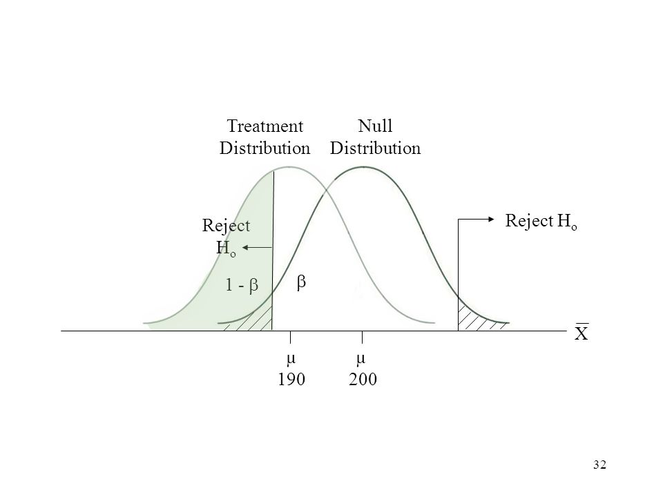 32 Large distribution demonstrating power (with closer means)  Treatment Distribution Null Distribution Reject H o X 1 -  Reject H o µ 190 µ 200