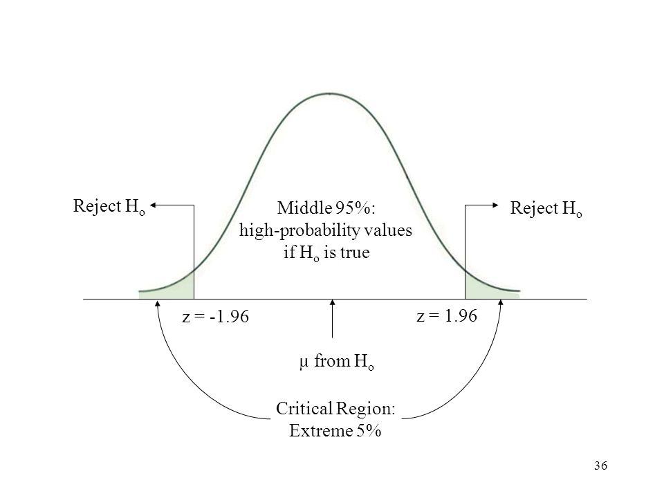 36 Distribution of sample means based on percentages Middle 95%: high-probability values if H o is true µ from H o Reject H o z = -1.96 z = 1.96 Critical Region: Extreme 5%