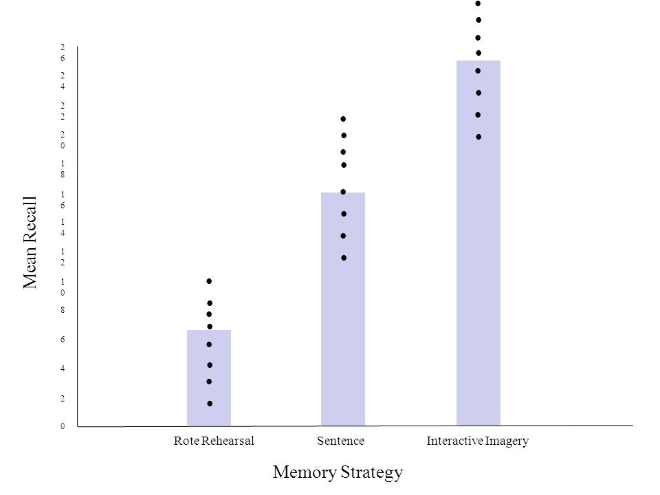 Memory Strategy Rote RehearsalSentenceInteractive Imagery Mean Recall 0 2 4 6 8 1010 1212 1414 1616 1818 2020 2 2424 2626                        