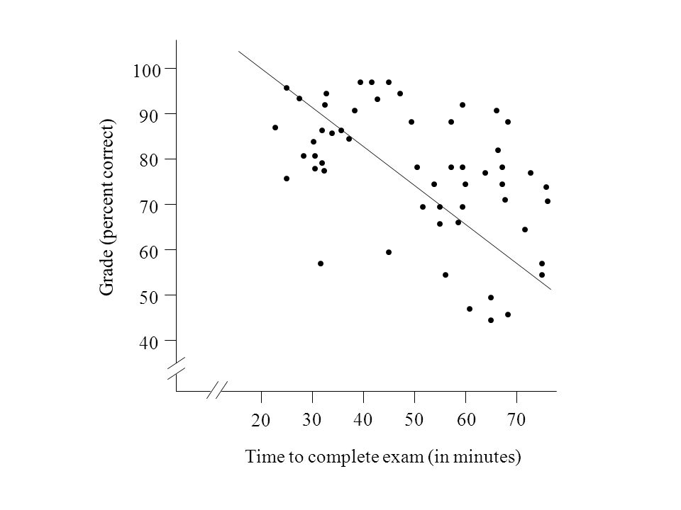 The relationship between exam grade and time needed to complete the exam 100 90 80 70 60 50 40 20 3040506070 Grade (percent correct) Time to complete exam (in minutes)