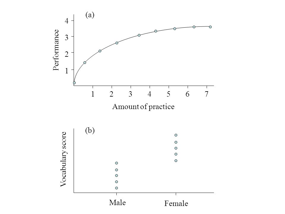 Comparison of performance based on amount of practice and male/female vocab scores 4 3 2 1 1234567 Amount of practice Performance (a) (b) Male Female Vocabulary score