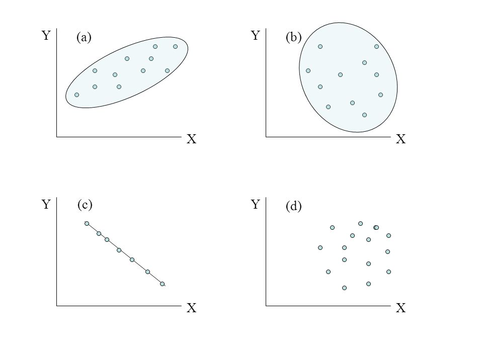 Examples of different values for linear correlations Y X (a) Y X (c) Y X (b) Y X (d)