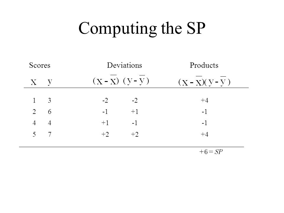 Computing the SP ScoresDeviationsProducts 13-2-2-2+4 26+1 44+1 57+2 +4 ( ) ( ) ( ) ( )