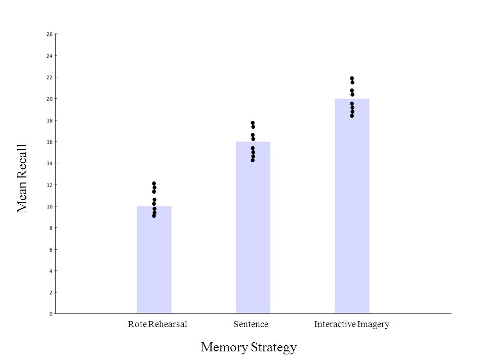 Memory Strategy Rote RehearsalSentenceInteractive Imagery Mean Recall                        