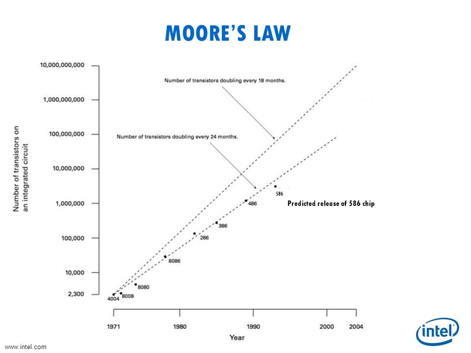 MOORE'S LAW 586 Predicted release of 586 chip www.intel.com