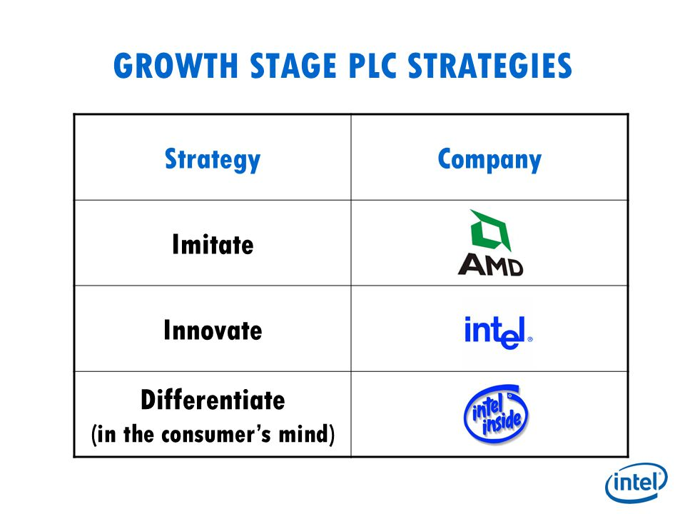 GROWTH STAGE PLC STRATEGIES StrategyCompany Imitate Innovate Differentiate (in the consumer's mind)