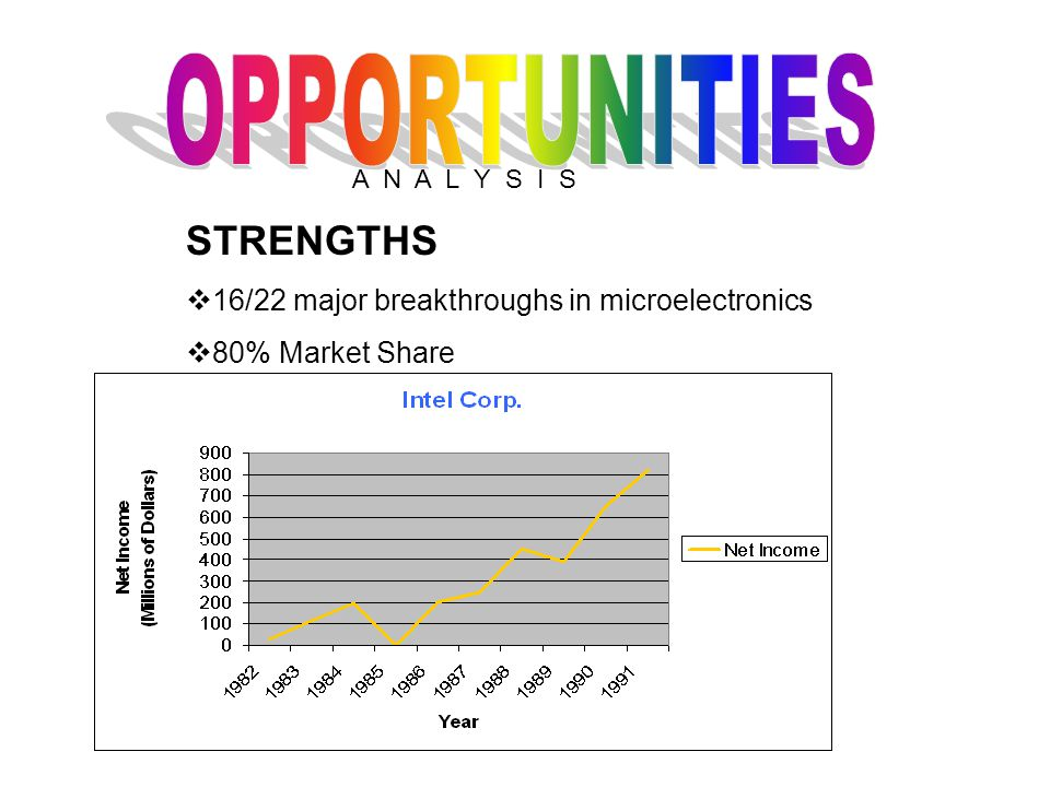 A N A L Y S I S STRENGTHS  16/22 major breakthroughs in microelectronics  80% Market Share