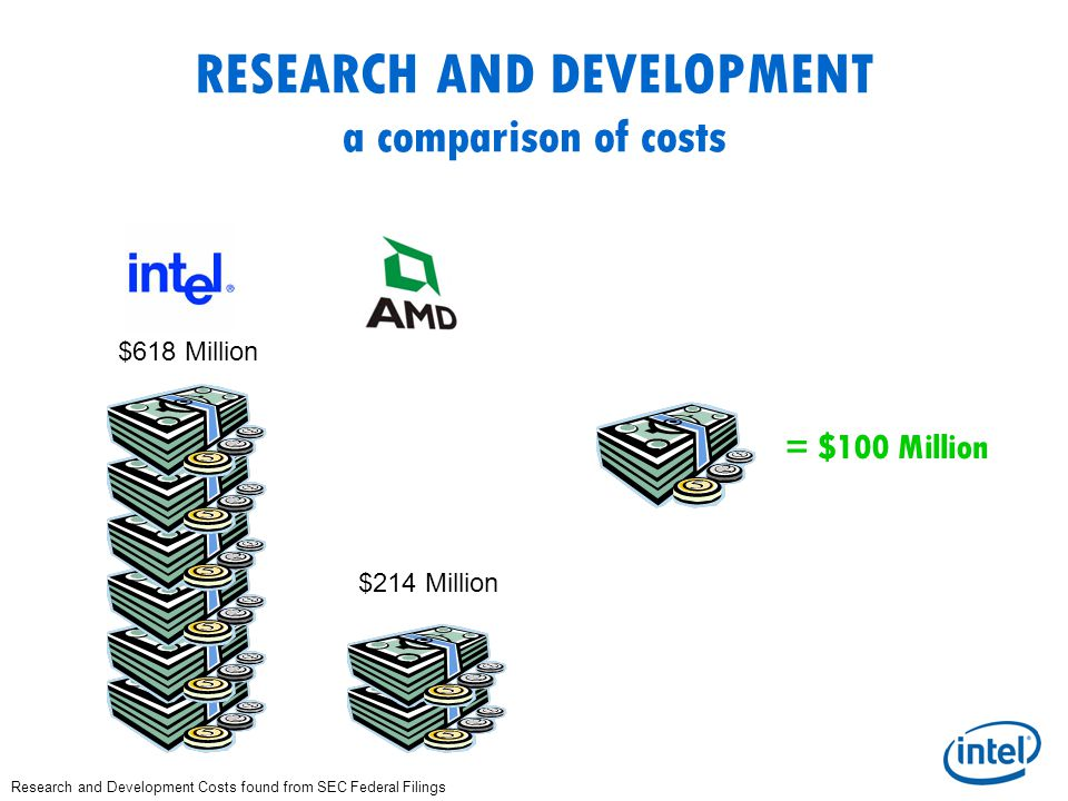 RESEARCH AND DEVELOPMENT a comparison of costs = $100 Million $618 Million $214 Million Research and Development Costs found from SEC Federal Filings