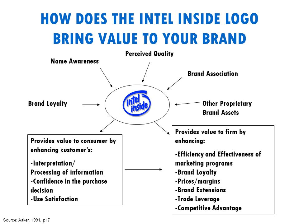 HOW DOES THE INTEL INSIDE LOGO BRING VALUE TO YOUR BRAND Brand Loyalty Name Awareness Perceived Quality Brand Association Other Proprietary Brand Assets Provides value to consumer by enhancing customer's: -Interpretation/ Processing of information -Confidence in the purchase decision -Use Satisfaction Provides value to firm by enhancing: -Efficiency and Effectiveness of marketing programs -Brand Loyalty -Prices/margins -Brand Extensions -Trade Leverage -Competitive Advantage Source: Aaker, 1991, p17