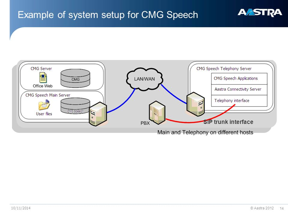 © Aastra 2012 14 10/11/2014 Example of system setup for CMG Speech SIP trunk interface