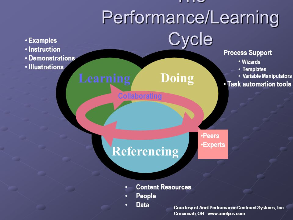 Doing Learning Referencing Content Resources People Data Collaborating The Performance/Learning Cycle Examples Instruction Demonstrations Illustrations Process Support Wizards Templates Variable Manipulators Task automation tools Peers Experts Courtesy of Ariel Performance Centered Systems, Inc.