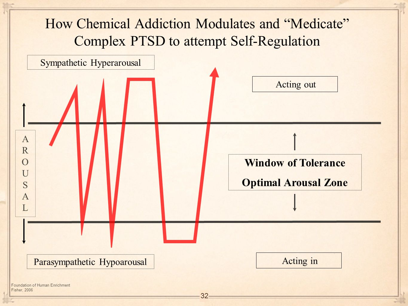 32 Parasympathetic Hypoarousal Foundation of Human Enrichment Fisher, 2006 Window of Tolerance Optimal Arousal Zone How Chemical Addiction Modulates a