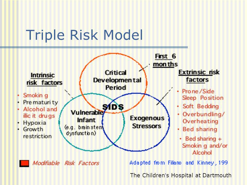 Triple Risk Model The Children's Hospital at Dartmouth