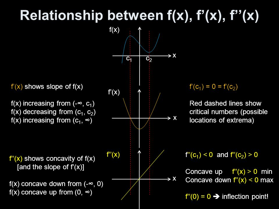 Relationship between f(x), f'(x), f''(x) f(x) x x x f'(x) f''(x) f'(x) shows slope of f(x) f(x) increasing from (-∞, c 1 ) f(x) decreasing from (c 1, c 2 ) f(x) increasing from (c 1, ∞) f''(x) shows concavity of f(x) [and the slope of f'(x)] f(x) concave down from (-∞, 0) f(x) concave up from (0, ∞) c1c1 c2c2 f'(c 1 ) = 0 = f'(c 2 ) Red dashed lines show critical numbers (possible locations of extrema) f''(c 1 ) 0 Concave up f''(x) > 0 min Concave down f''(x) < 0 max f''(0) = 0  inflection point!