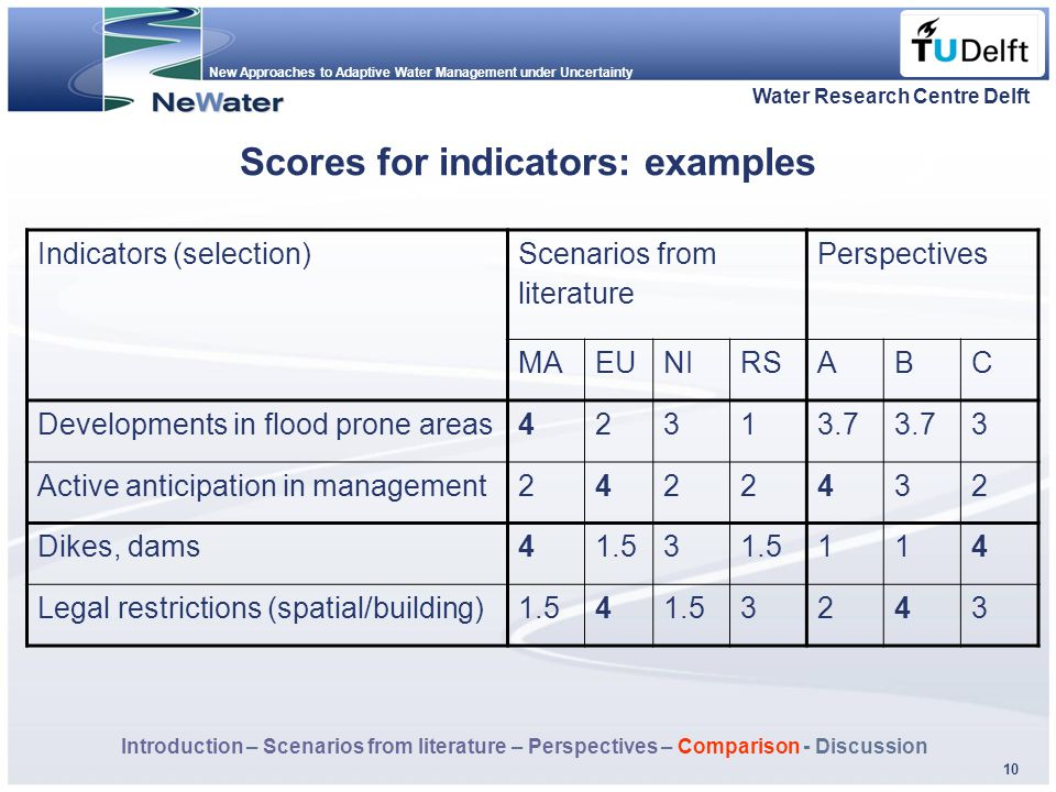 New Approaches to Adaptive Water Management under Uncertainty Fläche f. Logo 10 Scores for indicators: examples Water Research Centre Delft Indicators