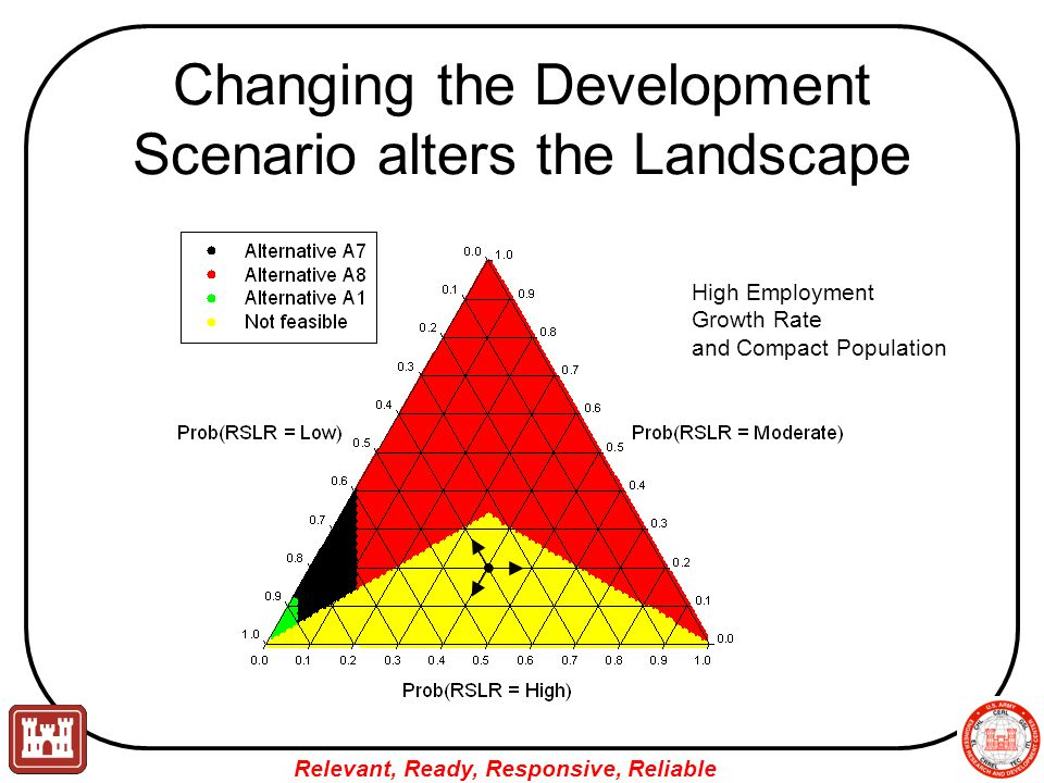 Relevant, Ready, Responsive, Reliable Changing the Development Scenario alters the Landscape High Employment Growth Rate and Compact Population