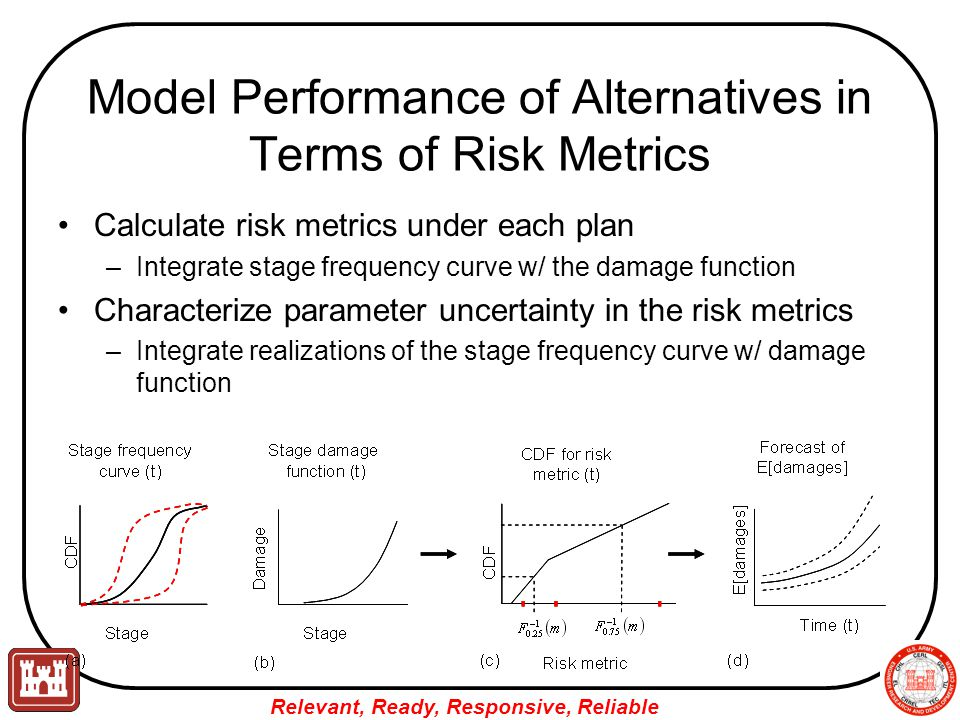 Relevant, Ready, Responsive, Reliable Model Performance of Alternatives in Terms of Risk Metrics Calculate risk metrics under each plan –Integrate stage frequency curve w/ the damage function Characterize parameter uncertainty in the risk metrics –Integrate realizations of the stage frequency curve w/ damage function