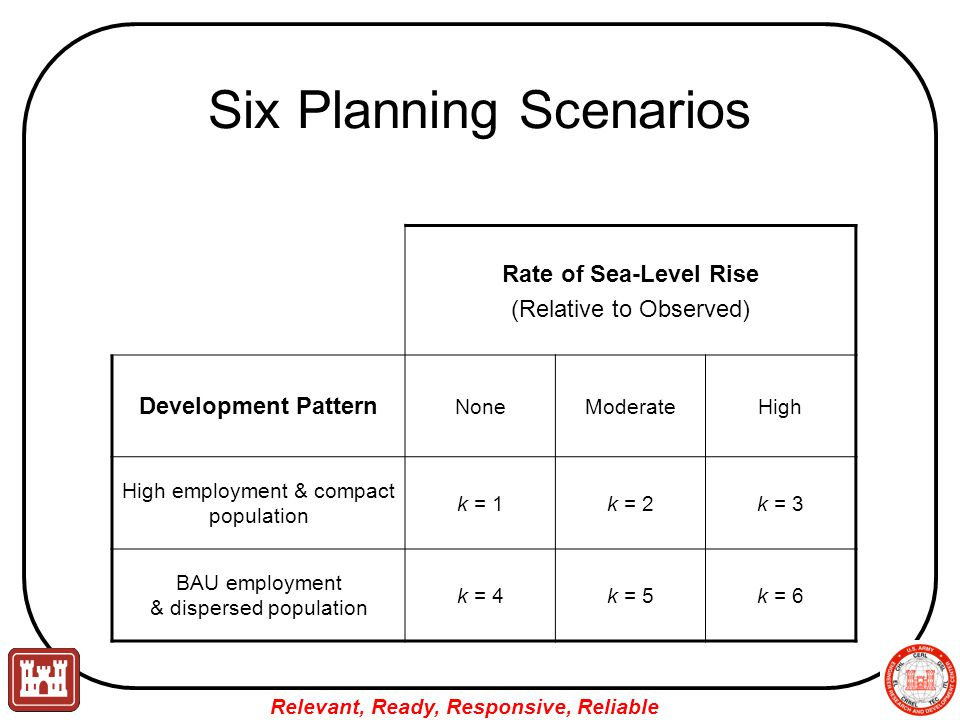 Relevant, Ready, Responsive, Reliable Six Planning Scenarios Rate of Sea-Level Rise (Relative to Observed) Development Pattern NoneModerateHigh High employment & compact population k = 1k = 2k = 3 BAU employment & dispersed population k = 4k = 5k = 6