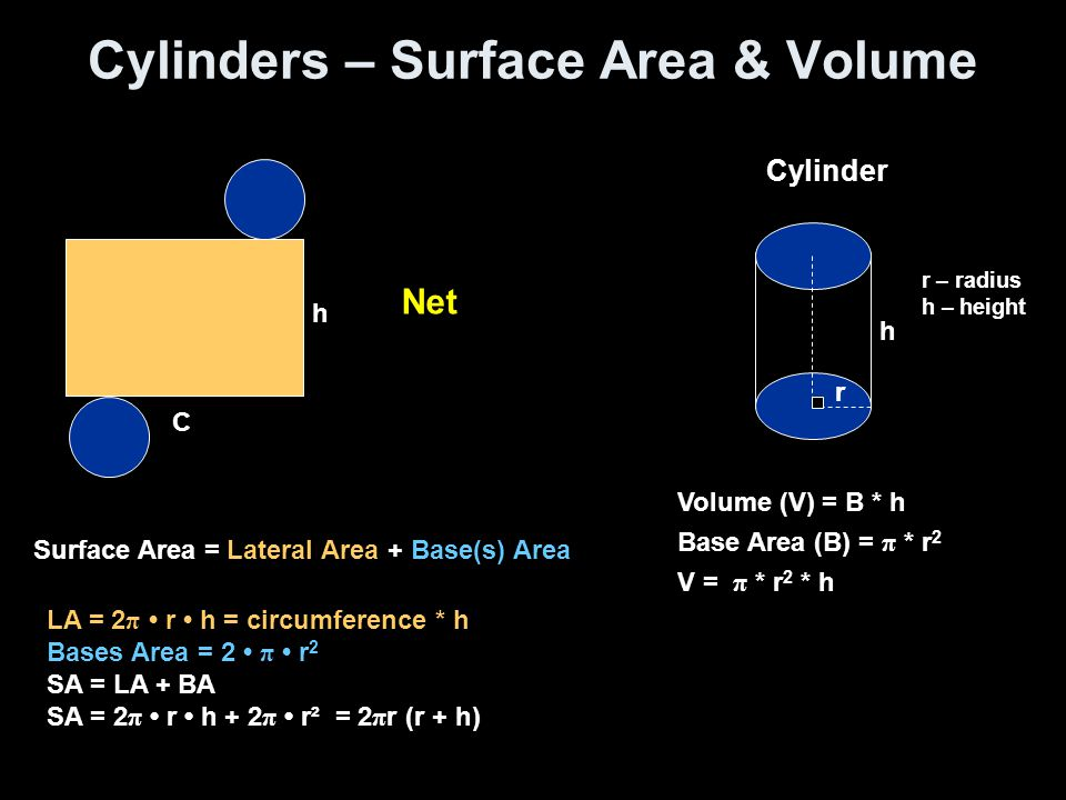 Cylinders – Surface Area & Volume Cylinder h r Volume (V) = B * h Base Area (B) = π * r 2 V = π * r 2 * h r – radius h – height Surface Area = Lateral