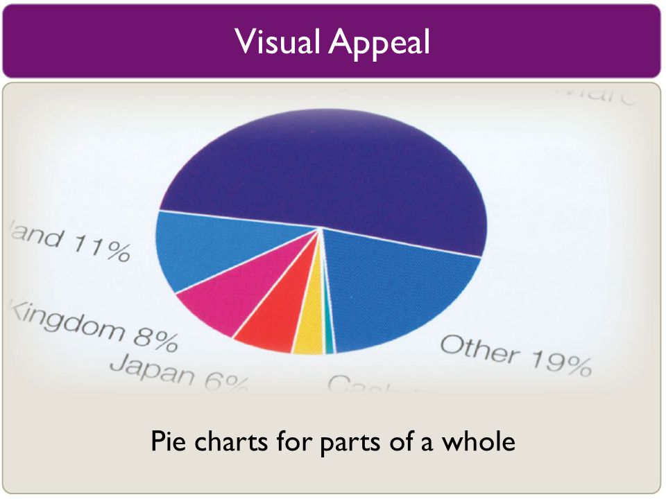 Visual Appeal Pie charts for parts of a whole