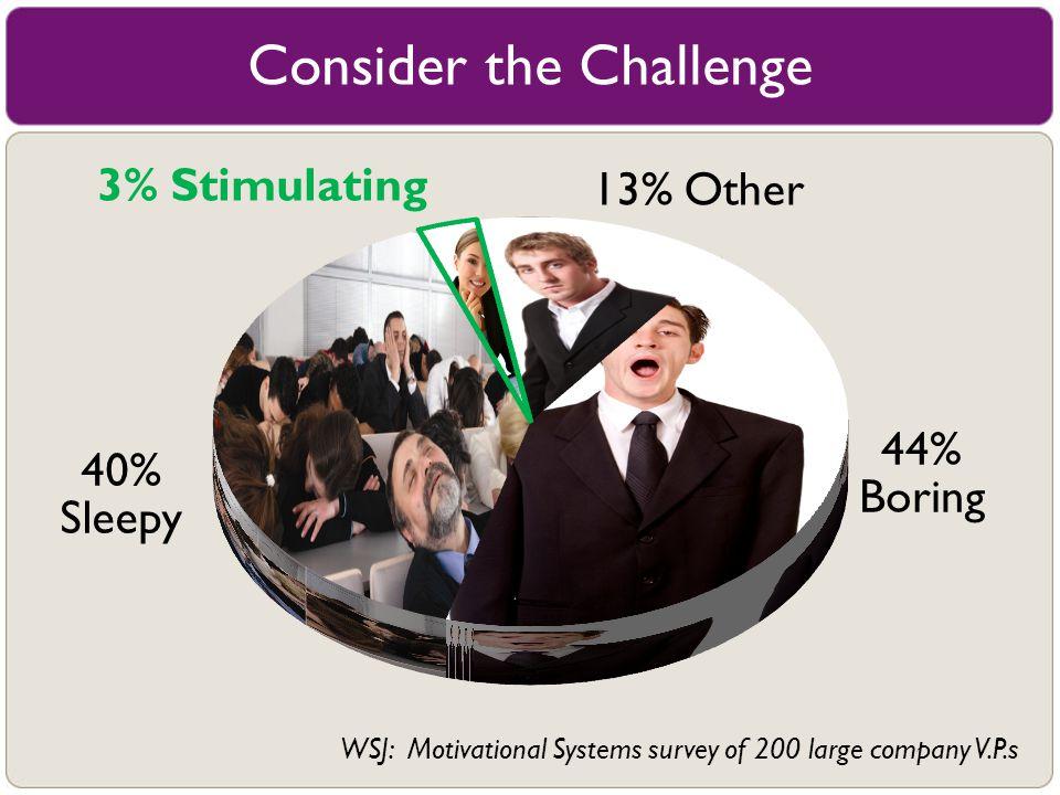 13% Other Consider the Challenge 44% Boring 40% Sleepy WSJ: Motivational Systems survey of 200 large company V.P.s 3% Stimulating