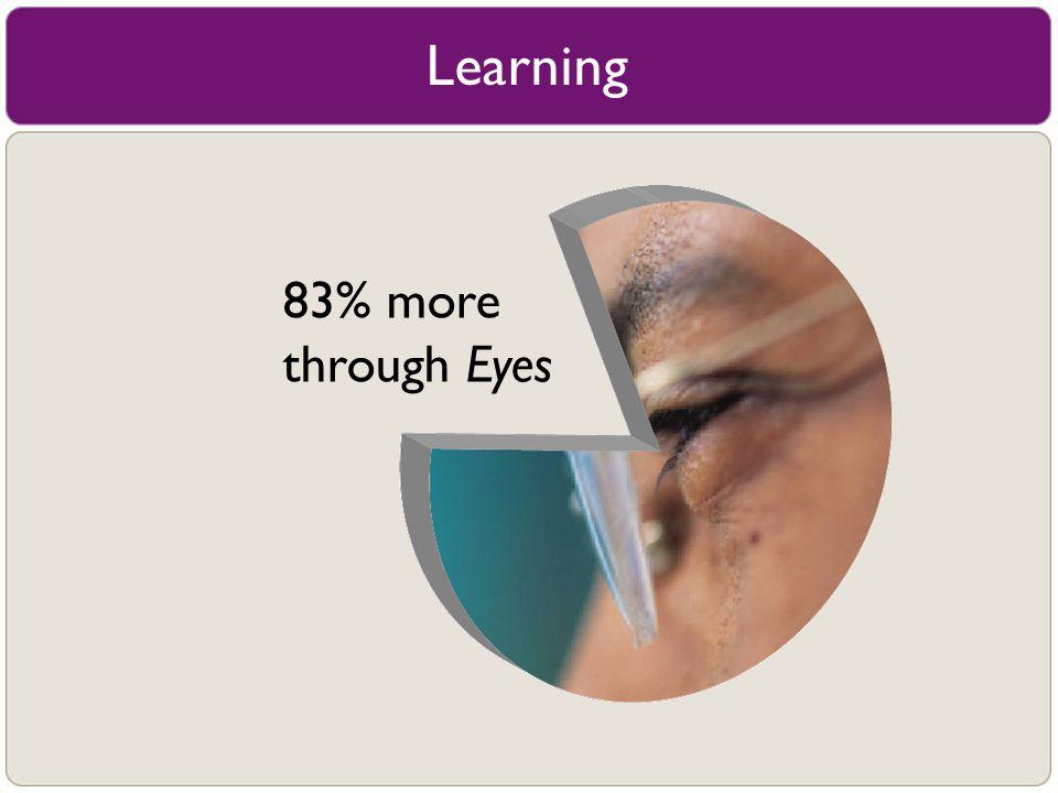 83% more through Eyes Learning