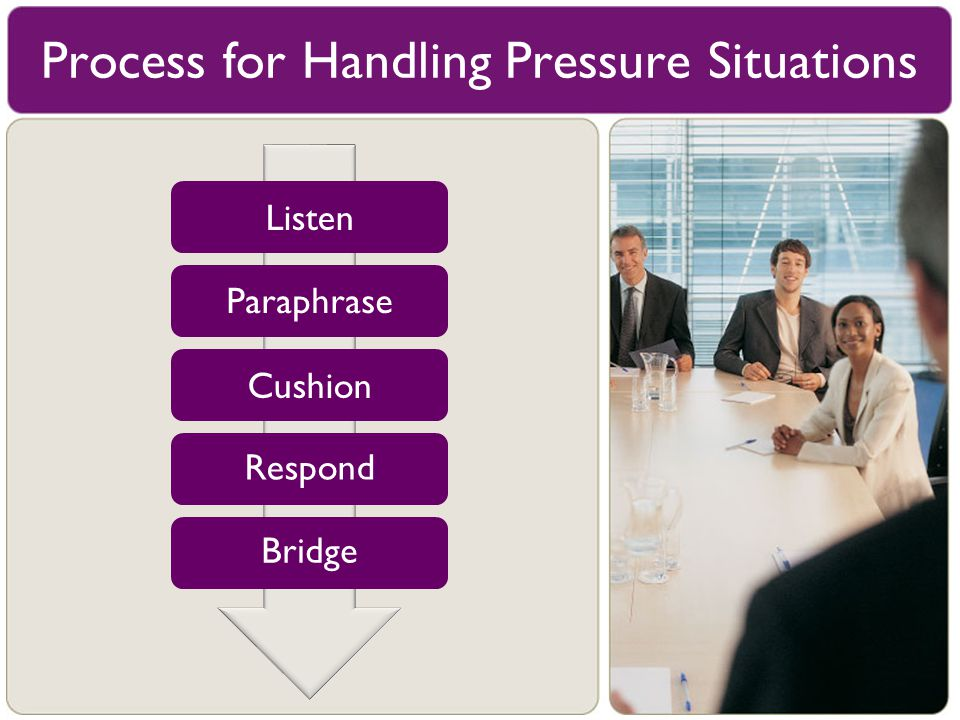 Process for Handling Pressure Situations Listen Cushion Respond Bridge Paraphrase