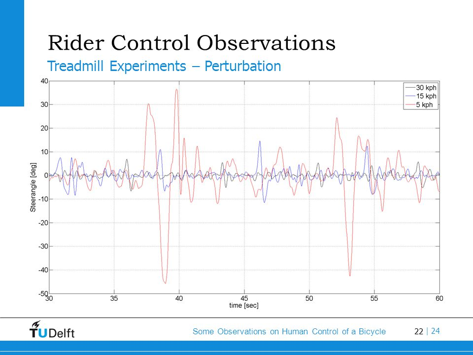 22 Some Observations on Human Control of a Bicycle | 24 Rider Control Observations Strip chart Treadmill Experiments – Perturbation