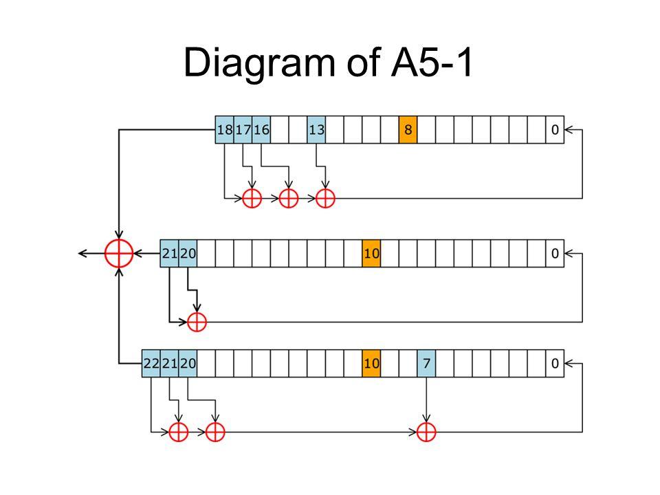 Diagram of A5-1