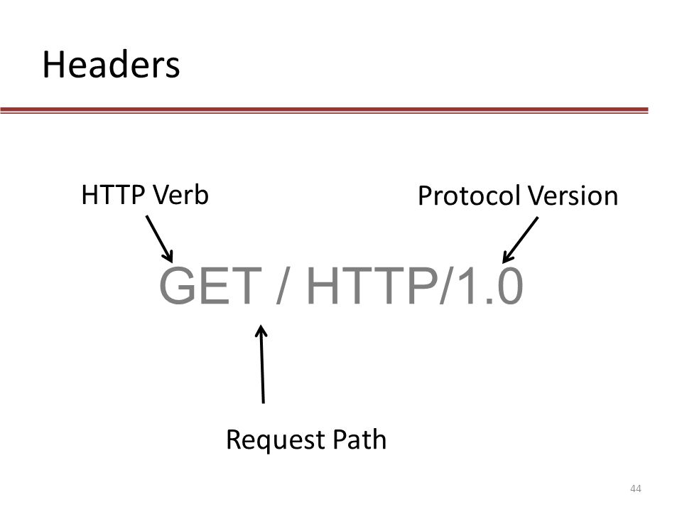 Headers GET / HTTP/1.0 HTTP Verb Request Path Protocol Version 44