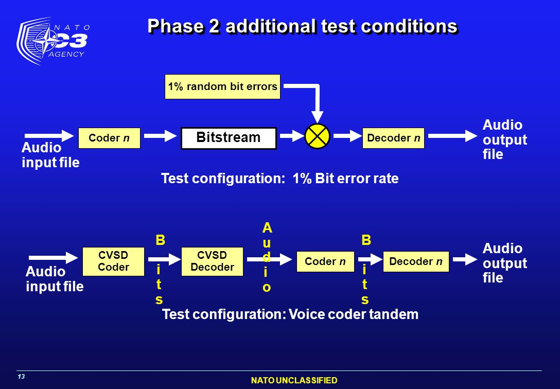 NATO UNCLASSIFIED 13 Phase 2 additional test conditions Coder n Audio input file Audio output file Decoder n Bitstream 1% random bit errors Audio input file CVSD Coder Audio output file Decoder nCoder n CVSD Decoder Test configuration: 1% Bit error rate Test configuration: Voice coder tandem B itsB its B itsB its Audio Audio