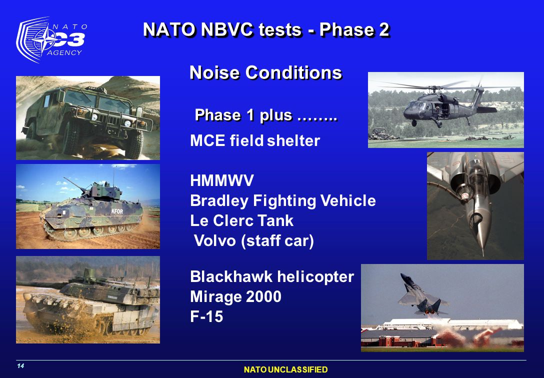 NATO UNCLASSIFIED 14 NATO NBVC tests - Phase 2 NATO NBVC tests - Phase 2 Noise Conditions Phase 1 plus …….. HMMWV Bradley Fighting Vehicle Le Clerc Ta