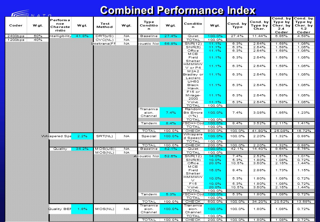 NATO UNCLASSIFIED 18 Combined Performance Index